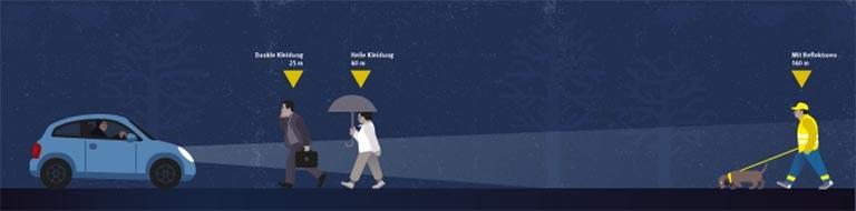 Sichtbarkeit von Fußgängern bei Dunkelheit